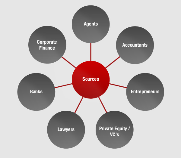 sources of financial advice and guidance Parish and town council support  training for  sources of funding  planning advice and guidance.